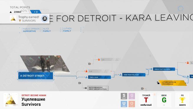 """Трофей """"Уцелевшие / Survivors"""" в Detroit: Become Human (PlayStation)"""